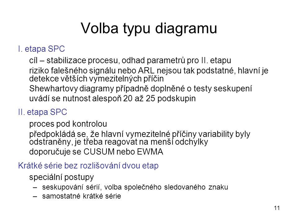 11 Volba typu diagramu I. etapa SPC cíl – stabilizace procesu, odhad parametrů pro II. etapu riziko falešného signálu nebo ARL nejsou tak podstatné, h