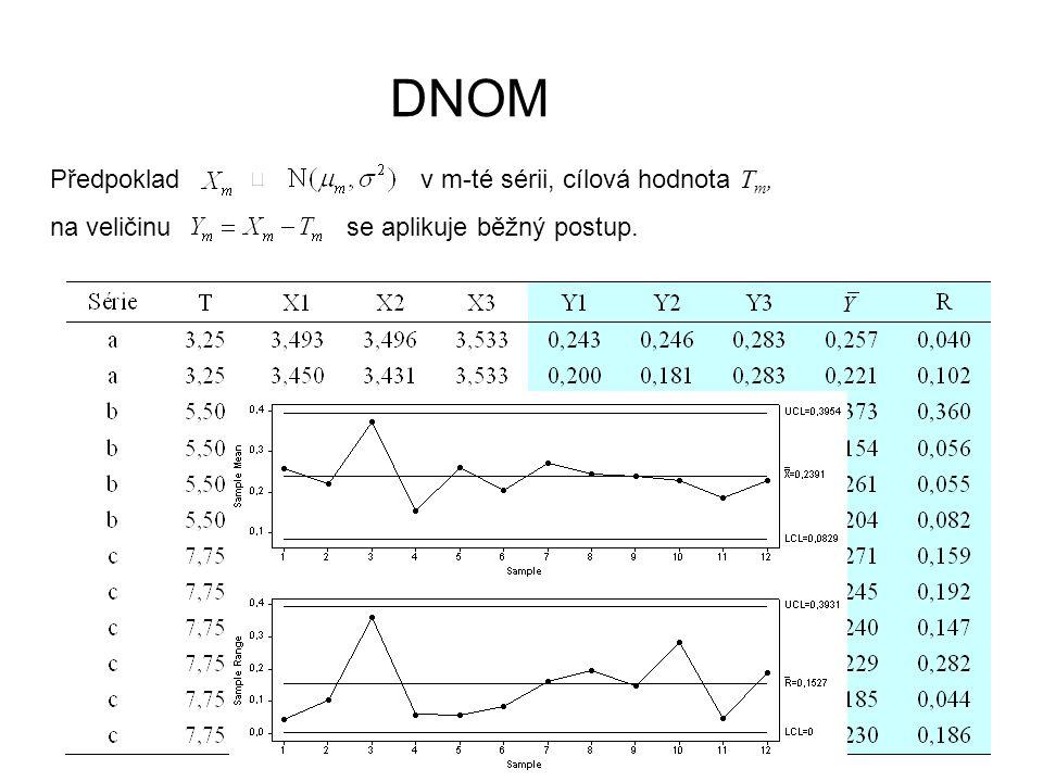 Předpoklad v m-té sérii, cílová hodnota T m, na veličinu se aplikuje běžný postup. 13 DNOM