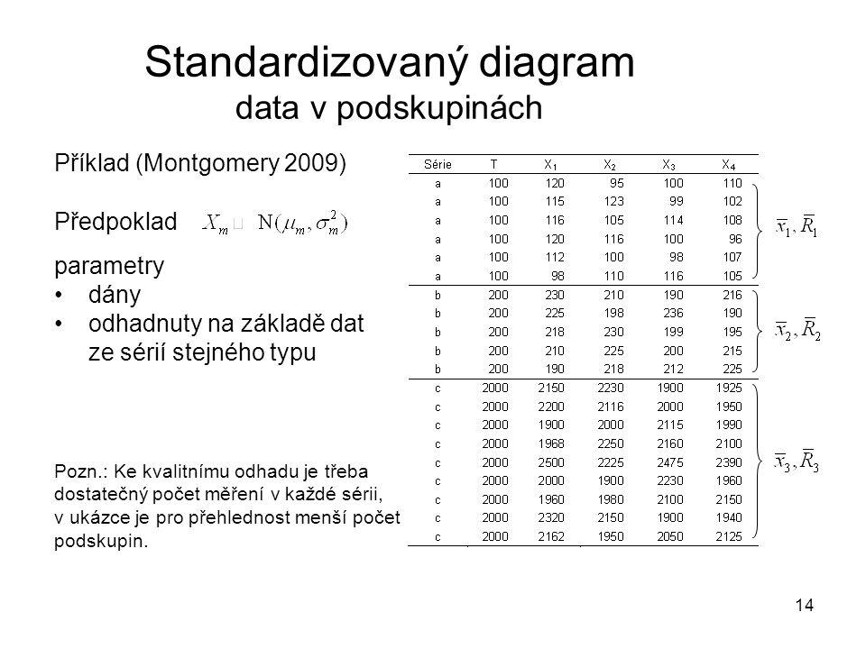14 Příklad (Montgomery 2009) Předpoklad parametry •dány •odhadnuty na základě dat ze sérií stejného typu Standardizovaný diagram data v podskupinách P