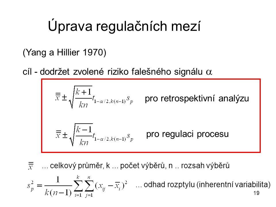 19 Úprava regulačních mezí (Yang a Hillier 1970) cíl - dodržet zvolené riziko falešného signálu  pro retrospektivní analýzu pro regulaci procesu... c