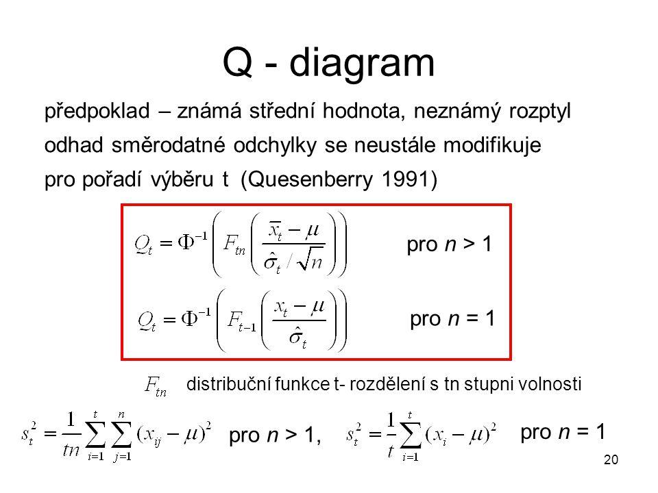 20 předpoklad – známá střední hodnota, neznámý rozptyl odhad směrodatné odchylky se neustále modifikuje pro pořadí výběru t (Quesenberry 1991) pro n =