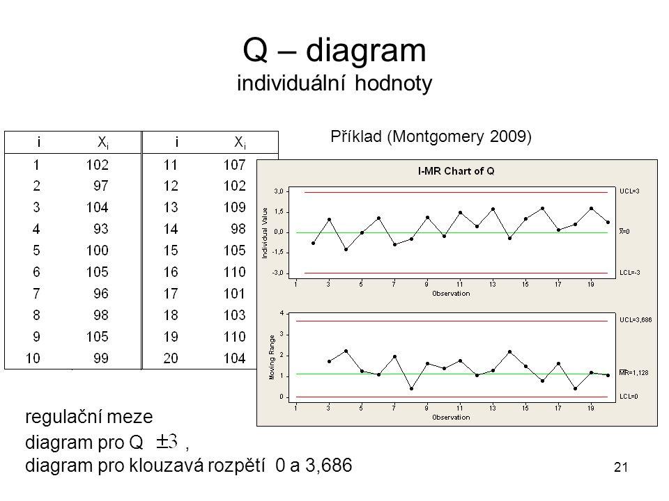 21 Q – diagram individuální hodnoty Příklad (Montgomery 2009) regulační meze diagram pro Q, diagram pro klouzavá rozpětí 0 a 3,686