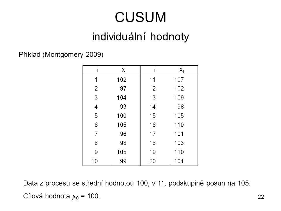 22 CUSUM individuální hodnoty Příklad (Montgomery 2009) Data z procesu se střední hodnotou 100, v 11. podskupině posun na 105. Cílová hodnota  0 = 10
