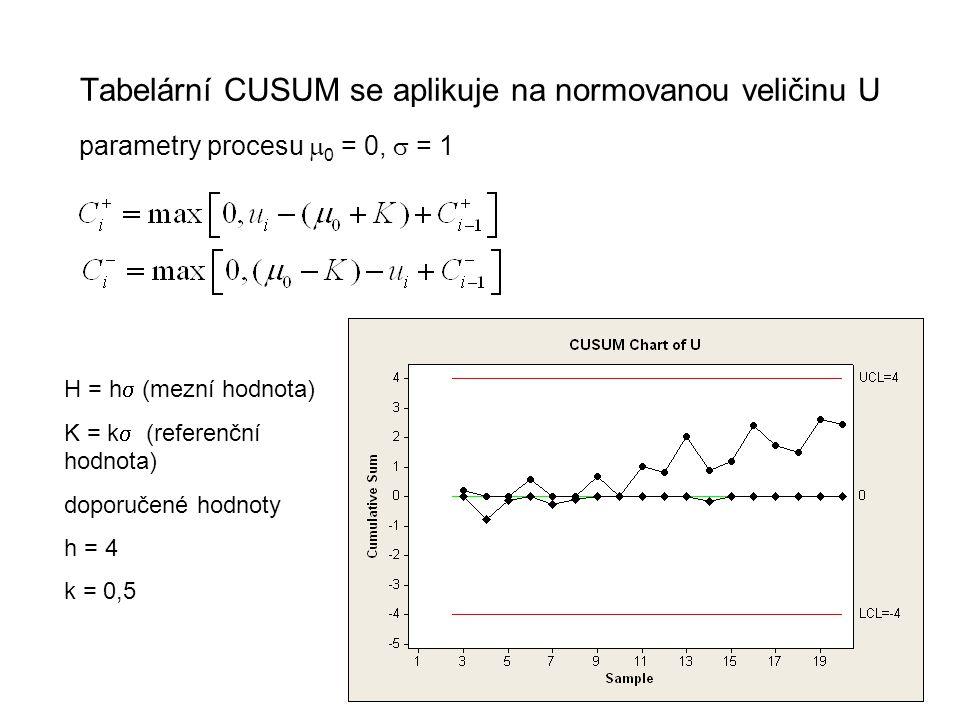 24 Tabelární CUSUM se aplikuje na normovanou veličinu U parametry procesu  0 = 0,  = 1 H = h  (mezní hodnota) K = k  (referenční hodnota) dopor