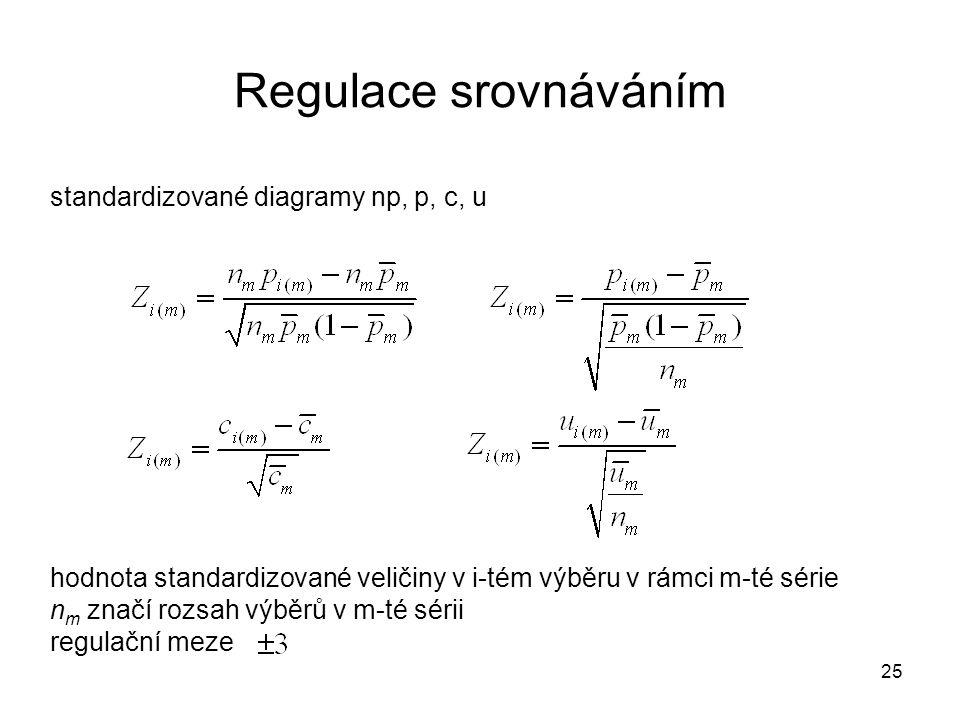 standardizované diagramy np, p, c, u hodnota standardizované veličiny v i-tém výběru v rámci m-té série n m značí rozsah výběrů v m-té sérii regulační
