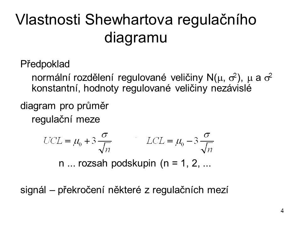 4 Předpoklad normální rozdělení regulované veličiny N( ,  2 ),  a  2 konstantní, hodnoty regulované veličiny nezávislé diagram pro průměr regulačn