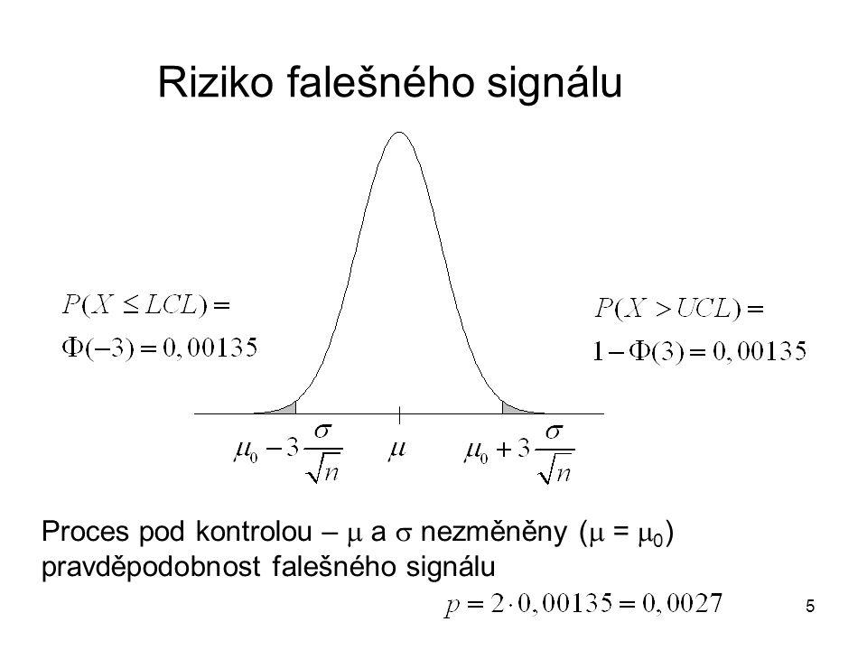 6 Průměrná délka přeběhu ARL proces pod kontrolou průměrný počet výběrů do objevení se signálu počet výběrů (počet pokusů) – geometrické rozdělení s parametrem p (pravděpodobnost signálu v každém pokusu) střední hodnota geometrického rozdělení 1/p k falešnému signálu dojde v průměru jednou za 370 výběrů