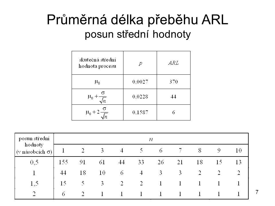 8 Regulační diagramy pro detekci menších posunů střední hodnoty Cíl – snížit ARL při malém posunu střední hodnoty •Doplnění klasických regulačních diagramů zóny A,B,C testy zvláštních seskupení bodů nevýhoda – zvyšuje se riziko falešného signálu (zkrácení ARL u procesu pod kontrolou) •CUSUM diagramy •EWMA diagramy CUSUM a EWMA zvláště výhodné pro individuální měření nevýhoda – méně citlivé na velké posuny