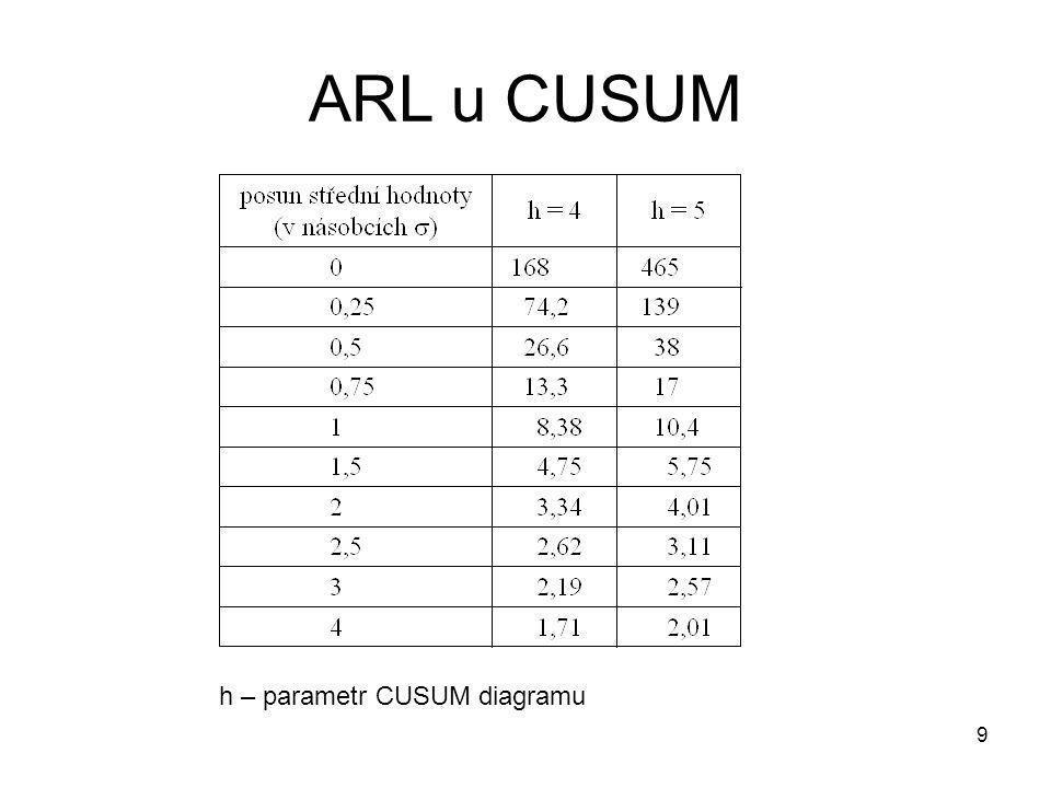 10 Vlastnosti diagramů při odhadovaných parametrech procesu Kvalita odhadu má vliv na riziko falešného signálu a ARL.