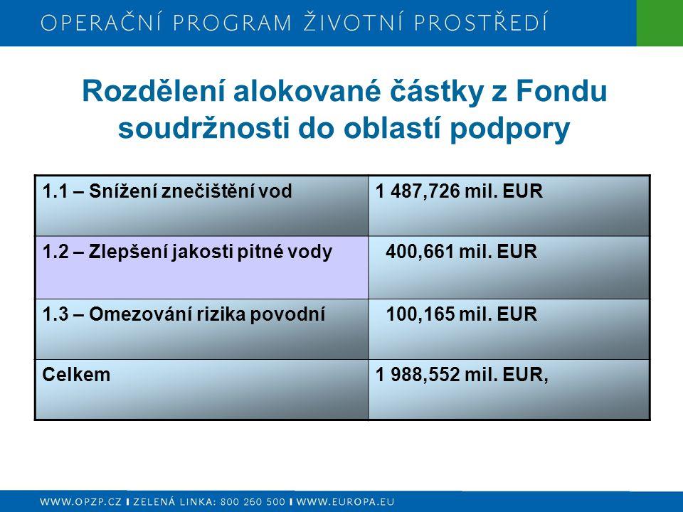 Rozdělení alokované částky z Fondu soudržnosti do oblastí podpory 1.1 – Snížení znečištění vod1 487,726 mil. EUR 1.2 – Zlepšení jakosti pitné vody 400