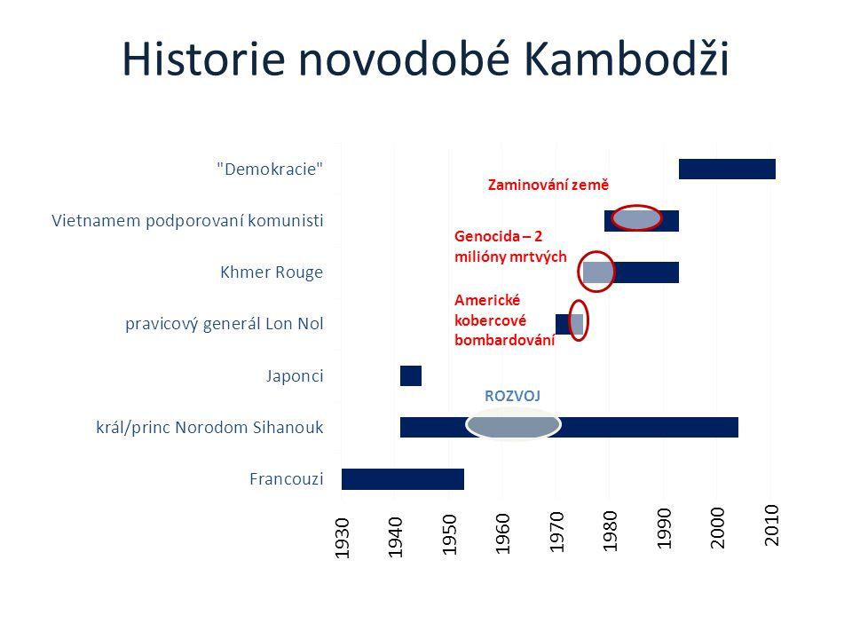 Historie novodobé Kambodži Genocida – 2 milióny mrtvých Americké kobercové bombardování Zaminování země 1940 1950 1960 1970 1980 1990 2000 2010 1930