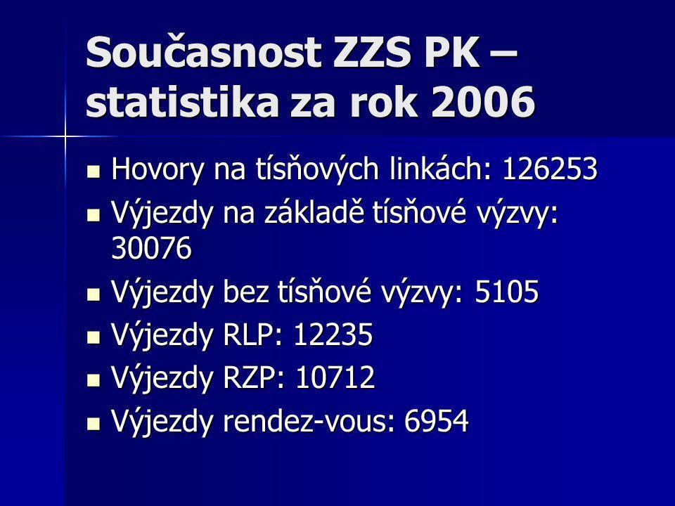 Současnost ZZS PK – statistika za rok 2006  Hovory na tísňových linkách: 126253  Výjezdy na základě tísňové výzvy: 30076  Výjezdy bez tísňové výzvy