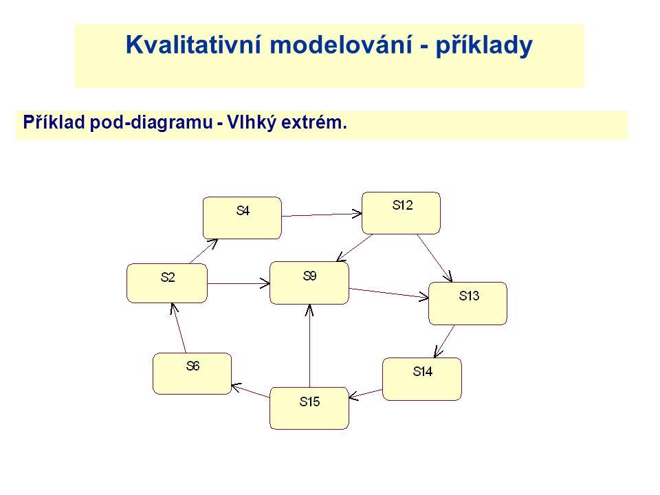 Příklad pod-diagramu - Vlhký extrém.