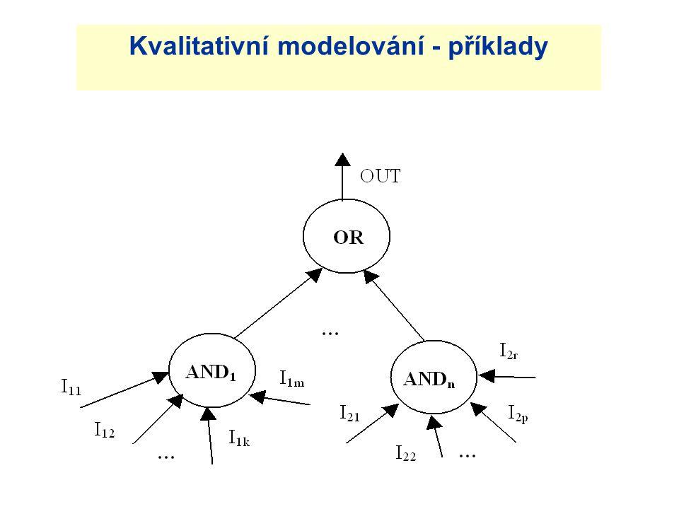 Kvalitativní modelování - příklady
