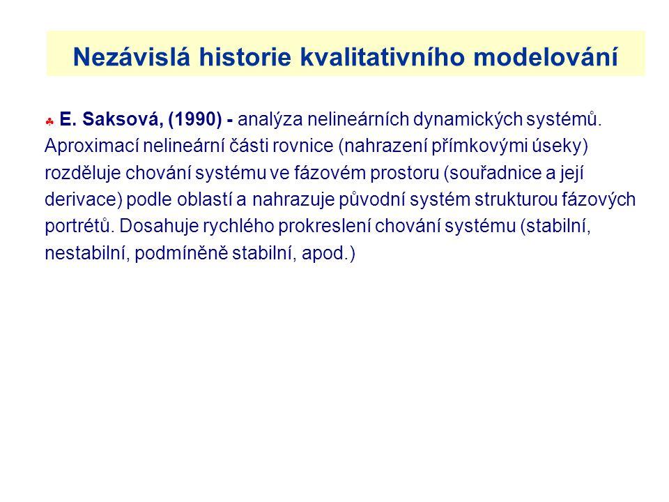  E.Saksová, (1990) - analýza nelineárních dynamických systémů.