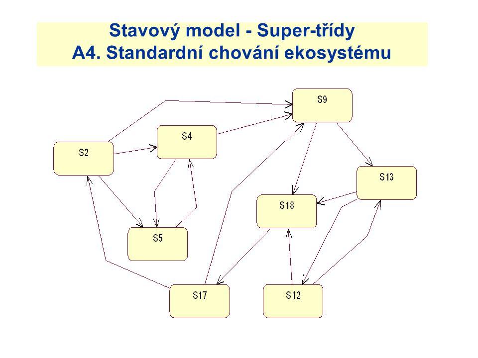 Stavový model - Super-třídy A4. Standardní chování ekosystému