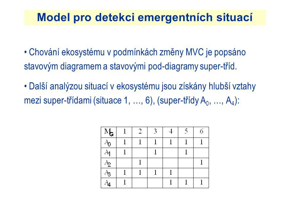 • Chování ekosystému v podmínkách změny MVC je popsáno stavovým diagramem a stavovými pod-diagramy super-tříd.