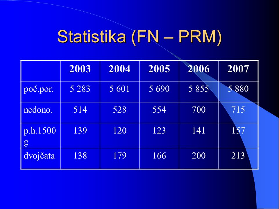 Statistika (FN – PRM) 20032004200520062007 poč.por.5 2835 6015 6905 8555 880 nedono.514528554700715 p.h.1500 g 139120123141157 dvojčata138179166200213