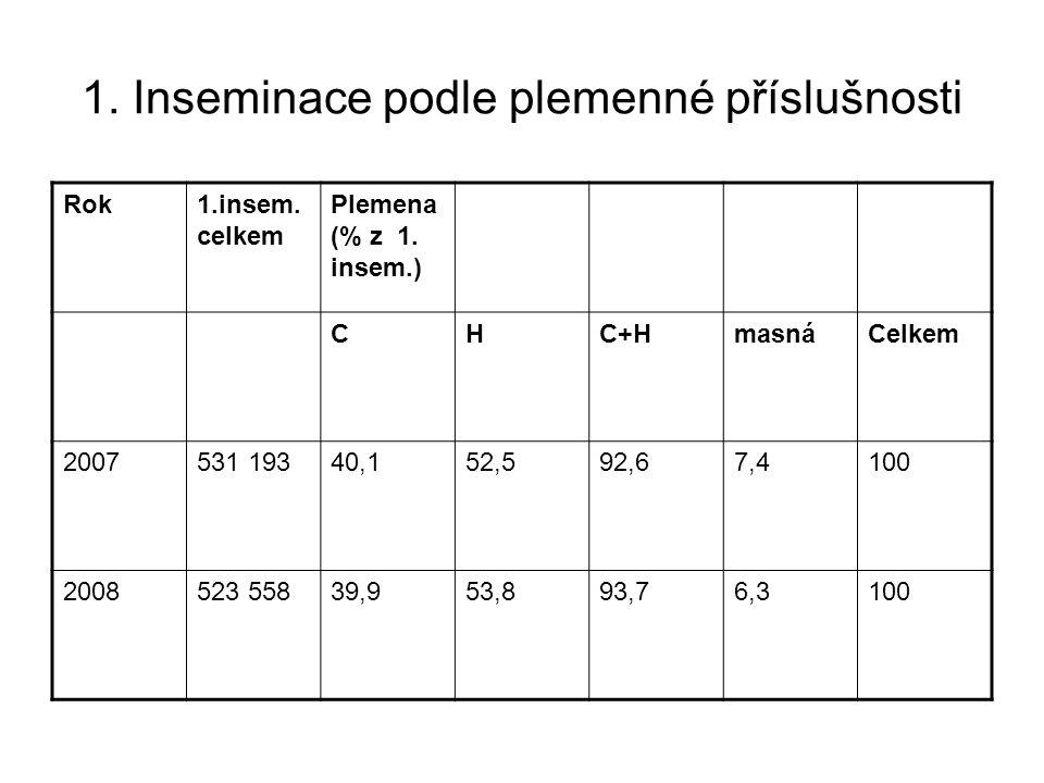 1. Inseminace podle plemenné příslušnosti Rok1.insem. celkem Plemena (% z 1. insem.) CHC+HmasnáCelkem 2007531 19340,152,592,67,4100 2008523 55839,953,