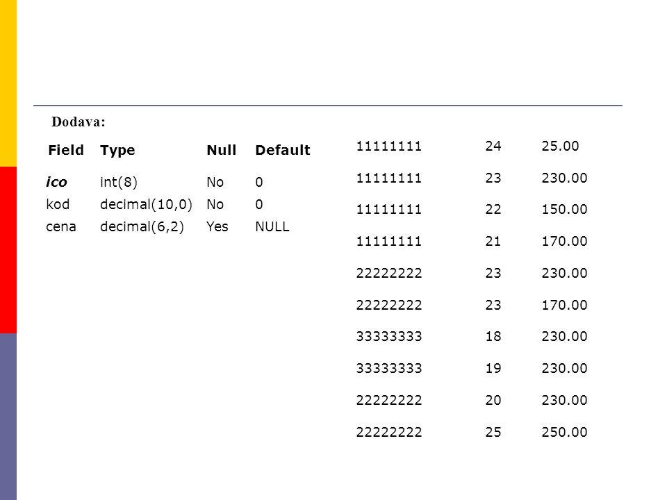 Dodava: FieldTypeNullDefault icoint(8)No0 koddecimal(10,0)No0 cenadecimal(6,2)YesNULL 111111112425.00 1111111123230.00 1111111122150.00 1111111121170.