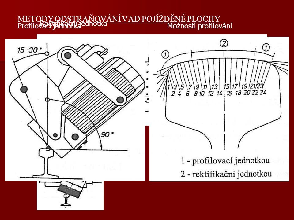 METODY ODSTRAŇOVÁNÍ VAD POJÍŽDĚNÉ PLOCHY 1) Použití brusných kotoučů podle metody SPENO Princip tvoří kruhové čelní brusné kotouče, které jsou přitlačovány pomocí pneumatického válce ke kolejnici (až 1,5 kN/kotouč).
