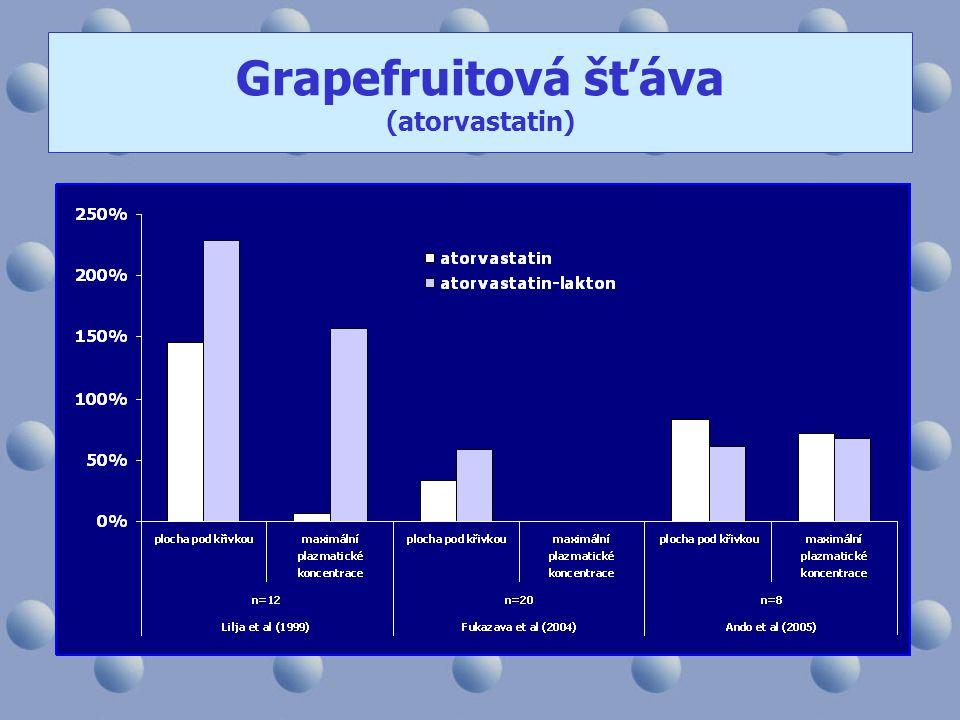 Grapefruitová šťáva (atorvastatin)