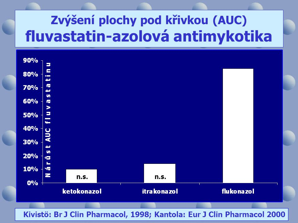Zvýšení plochy pod křivkou (AUC) fluvastatin-azolová antimykotika Kivistö: Br J Clin Pharmacol, 1998; Kantola: Eur J Clin Pharmacol 2000 n.s. N á r ů