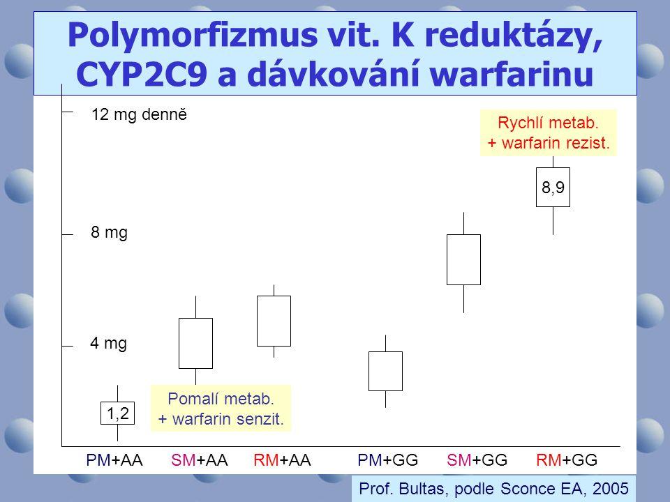 12 mg denně Polymorfizmus vit. K reduktázy, CYP2C9 a dávkování warfarinu PM+AASM+AARM+AAPM+GGSM+GGRM+GG 8 mg 4 mg 1,2 8,9 Pomalí metab. + warfarin sen