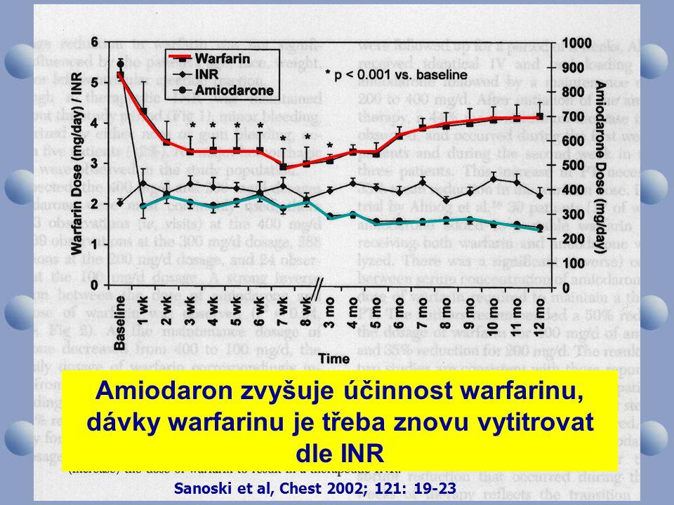 Sanoski et al, Chest 2002; 121: 19-23 Amiodaron zvyšuje účinnost warfarinu, dávky warfarinu je třeba znovu vytitrovat dle INR