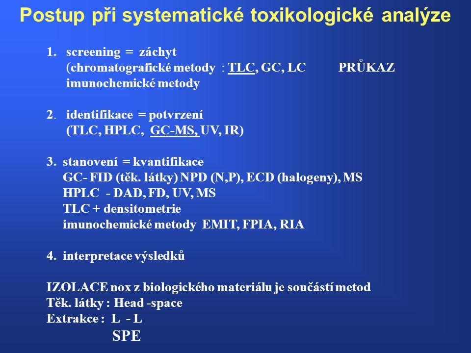 Postup při systematické toxikologické analýze 1. screening = záchyt (chromatografické metody : TLC, GC, LC PRŮKAZ imunochemické metody 2. identifikace