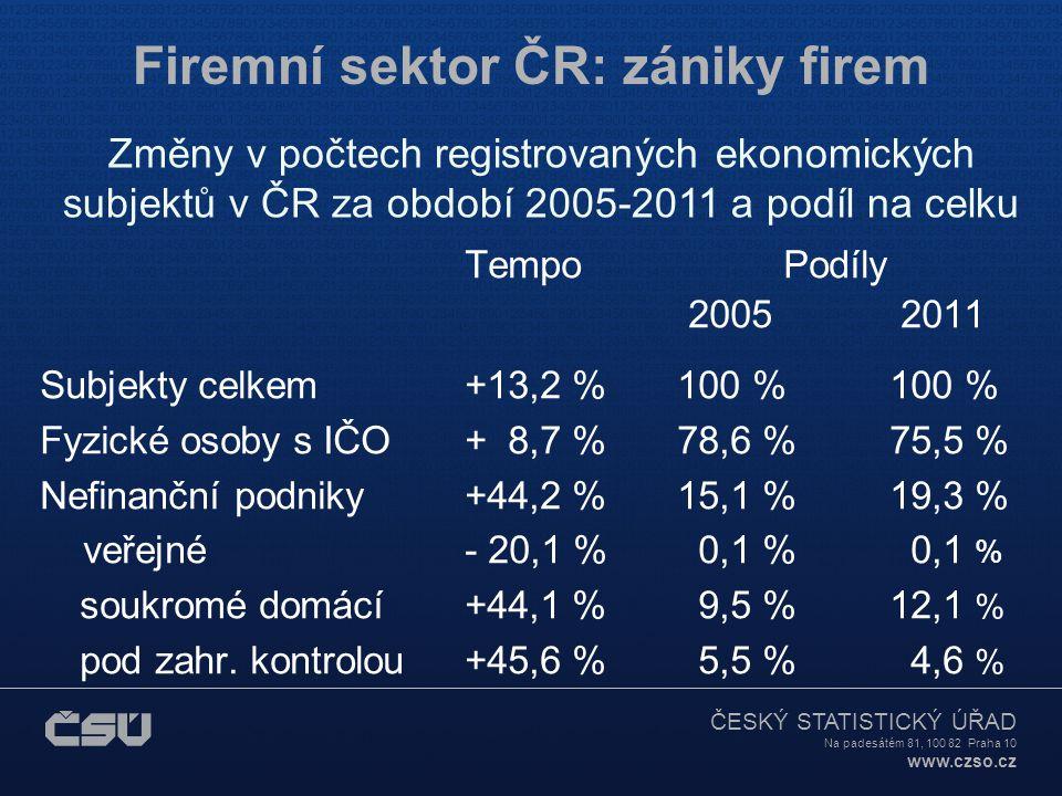 ČESKÝ STATISTICKÝ ÚŘAD Na padesátém 81, 100 82 Praha 10 www.czso.cz Firemní sektor ČR: zániky firem Změny v počtech registrovaných ekonomických subjektů v ČR za období 2005-2011 a podíl na celku TempoPodíly 2005 2011 Subjekty celkem+13,2 %100 %100 % Fyzické osoby s IČO+ 8,7 %78,6 %75,5 % Nefinanční podniky+44,2 %15,1 %19,3 % veřejné- 20,1 % 0,1 % 0,1 % soukromé domácí+44,1 % 9,5 %12,1 % pod zahr.