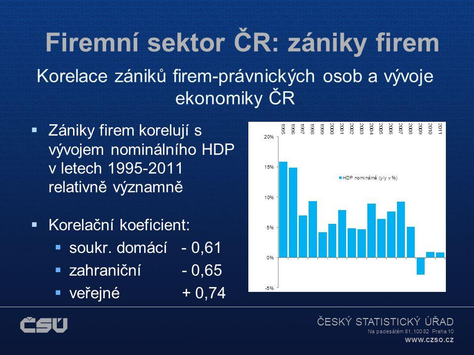 ČESKÝ STATISTICKÝ ÚŘAD Na padesátém 81, 100 82 Praha 10 www.czso.cz Firemní sektor ČR: zániky firem  Zániky firem korelují s vývojem nominálního HDP v letech 1995-2011 relativně významně  Korelační koeficient:  soukr.