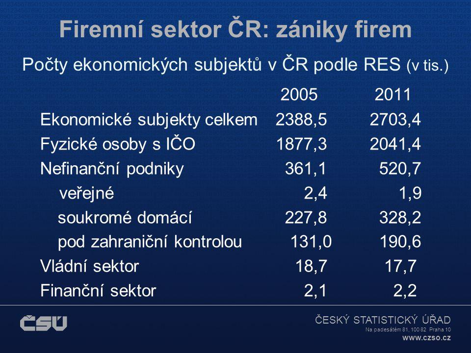 ČESKÝ STATISTICKÝ ÚŘAD Na padesátém 81, 100 82 Praha 10 www.czso.cz Firemní sektor ČR: zániky firem Počty ekonomických subjektů v ČR podle RES (v tis.) 2005 2011 Ekonomické subjekty celkem2388,5 2703,4 Fyzické osoby s IČO1877,3 2041,4 Nefinanční podniky 361,1 520,7 veřejné 2,4 1,9 soukromé domácí 227,8 328,2 pod zahraniční kontrolou 131,0 190,6 Vládní sektor 18,7 17,7 Finanční sektor 2,1 2,2