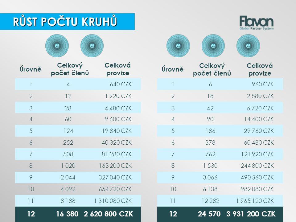 Úrovně Celkový počet členů Celková provize 14640 CZK 1216 380 2 620 800 CZK 3284 480 CZK 512419 840 CZK 750881 280 CZK 118 1881 310 080 CZK 2121 920 C