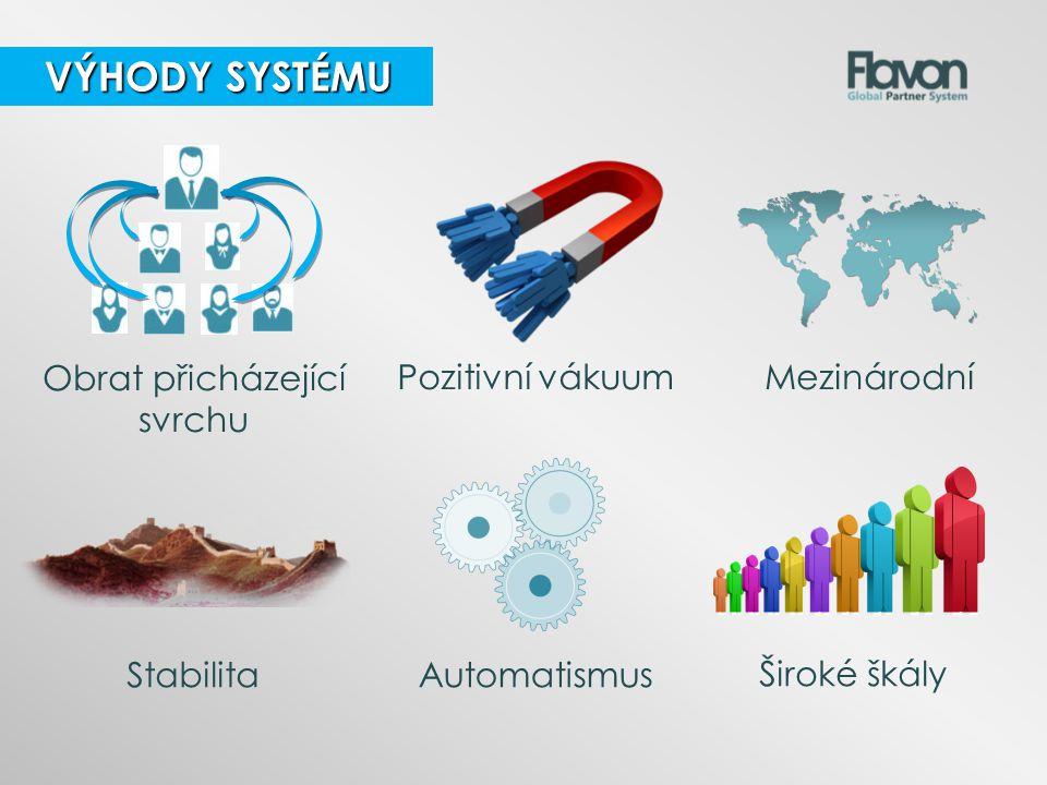 MezinárodníObrat přicházející svrchu Pozitivní vákuum VÝHODY SYSTÉMU VÝHODY SYSTÉMU StabilitaŠiroké škályAutomatismus