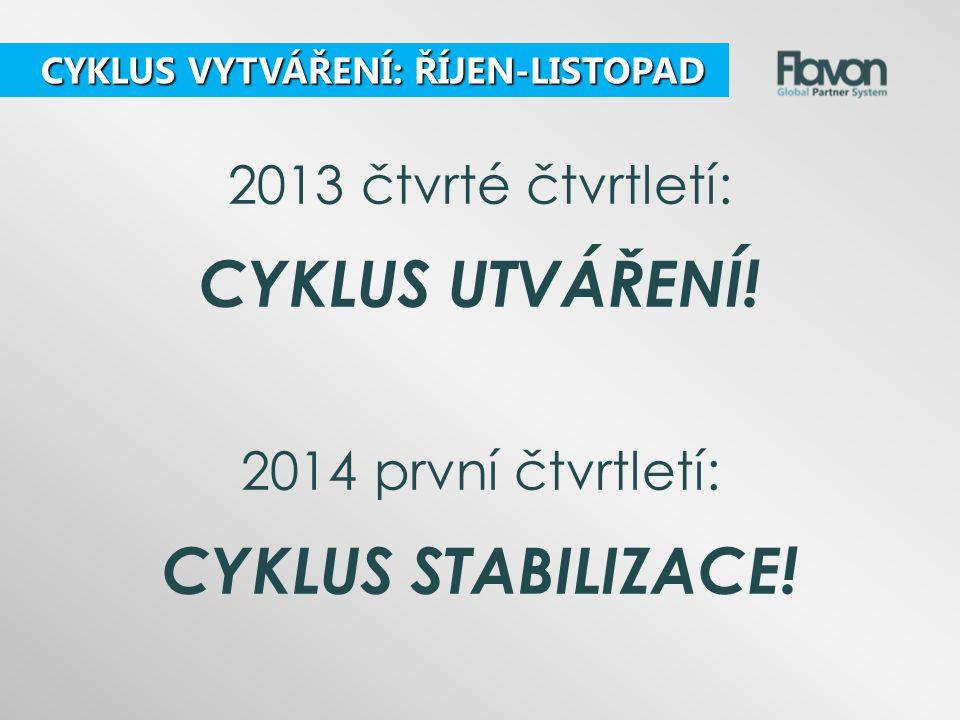 2013 čtvrté čtvrtletí: CYKLUS UTVÁŘENÍ! 2014 první čtvrtletí: CYKLUS STABILIZACE! CYKLUS VYTVÁŘENÍ: ŘÍJEN-LISTOPAD CYKLUS VYTVÁŘENÍ: ŘÍJEN-LISTOPAD