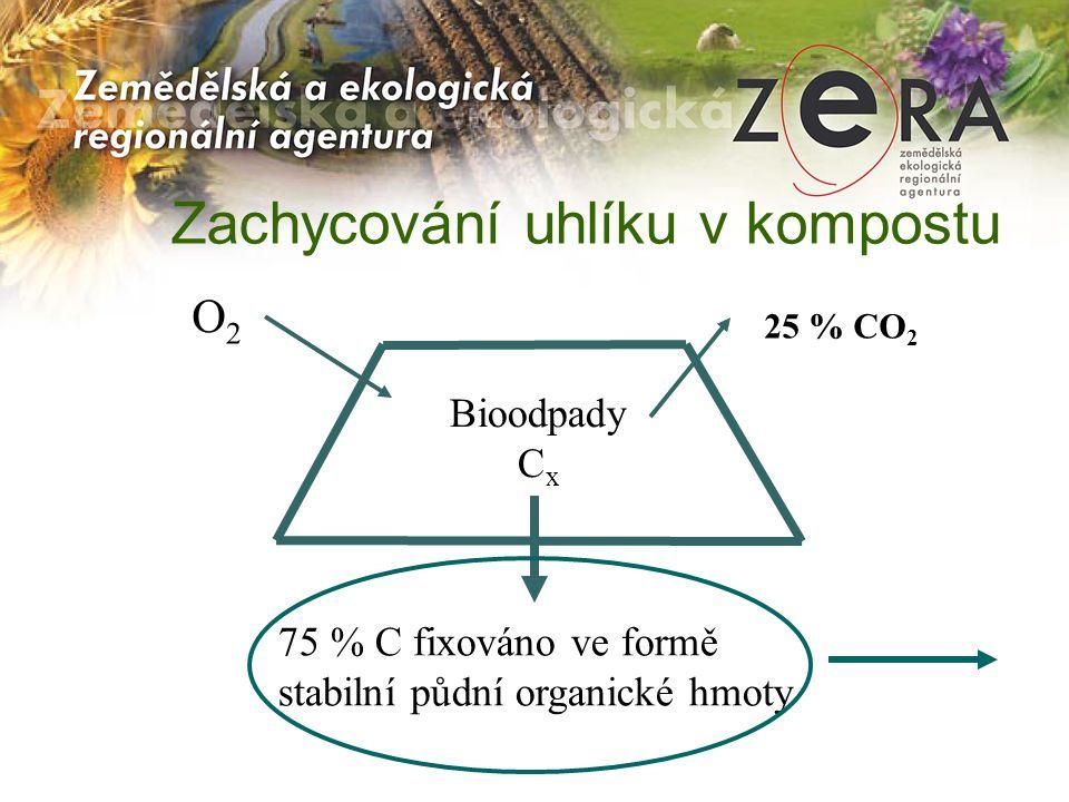 Zachycování uhlíku v kompostu 25 % CO 2 O2O2 75 % C fixováno ve formě stabilní půdní organické hmoty Bioodpady C x