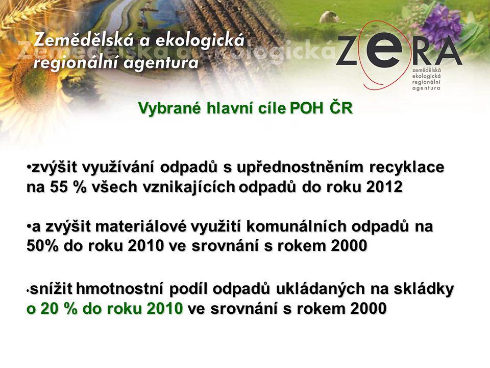Vybrané hlavní cíle POH ČR •zvýšit využívání odpadů s upřednostněním recyklace na 55 % všech vznikajících odpadů do roku 2012 •a zvýšit materiálové využití komunálních odpadů na 50% do roku 2010 ve srovnání s rokem 2000 • snížit hmotnostní podíl odpadů ukládaných na skládky o 20 % do roku 2010 ve srovnání s rokem 2000