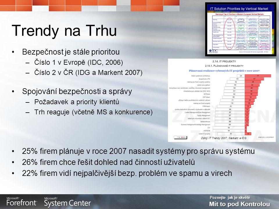 Poznejte jak je skvělé Mít to pod Kontrolou Trendy na Trhu •Bezpečnost je stále prioritou –Číslo 1 v Evropě (IDC, 2006) –Číslo 2 v ČR (IDG a Markent 2