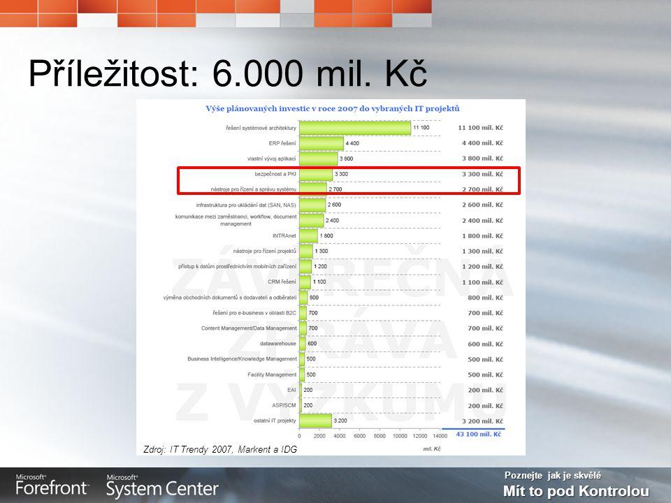Poznejte jak je skvělé Mít to pod Kontrolou Příležitost: 6.000 mil. Kč Zdroj: IT Trendy 2007, Markent a IDG