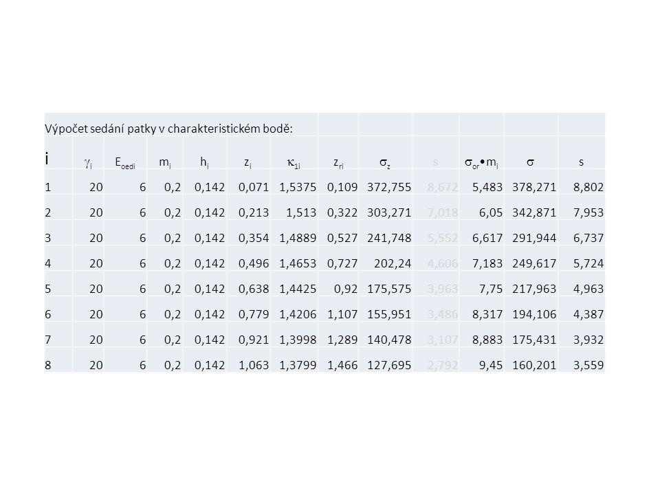 Výpočet sedání patky v charakteristickém bodě: i ii E oedi mimi hihi zizi  1i z ri zz s  or •m i  s 12060,20,1420,0711,53750,109372,7558,6725,483378,2718,802 22060,20,1420,2131,5130,322303,2717,0186,05342,8717,953 32060,20,1420,3541,48890,527241,7485,5526,617291,9446,737 42060,20,1420,4961,46530,727202,244,6067,183249,6175,724 52060,20,1420,6381,44250,92175,5753,9637,75217,9634,963 62060,20,1420,7791,42061,107155,9513,4868,317194,1064,387 72060,20,1420,9211,39981,289140,4783,1078,883175,4313,932 82060,20,1421,0631,37991,466127,6952,7929,45160,2013,559