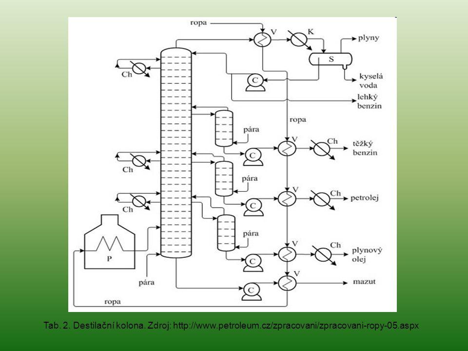 Tab. 2. Destilační kolona. Zdroj: http://www.petroleum.cz/zpracovani/zpracovani-ropy-05.aspx