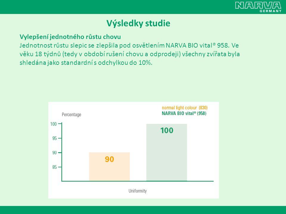 Výsledky studie Vylepšení jednotného růstu chovu Jednotnost růstu slepic se zlepšila pod osvětlením NARVA BIO vital® 958. Ve věku 18 týdnů (tedy v obd