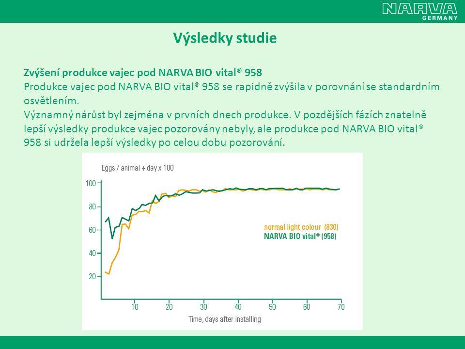 Výsledky studie Zvýšení produkce vajec pod NARVA BIO vital® 958 Produkce vajec pod NARVA BIO vital® 958 se rapidně zvýšila v porovnání se standardním