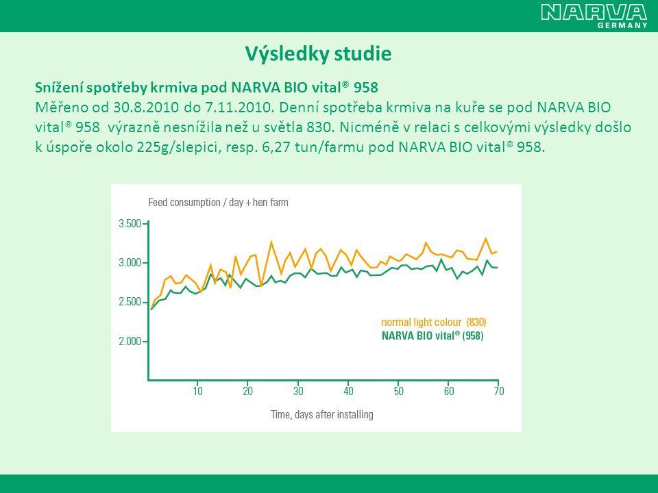 Výsledky studie Snížení spotřeby krmiva pod NARVA BIO vital® 958 Měřeno od 30.8.2010 do 7.11.2010. Denní spotřeba krmiva na kuře se pod NARVA BIO vita