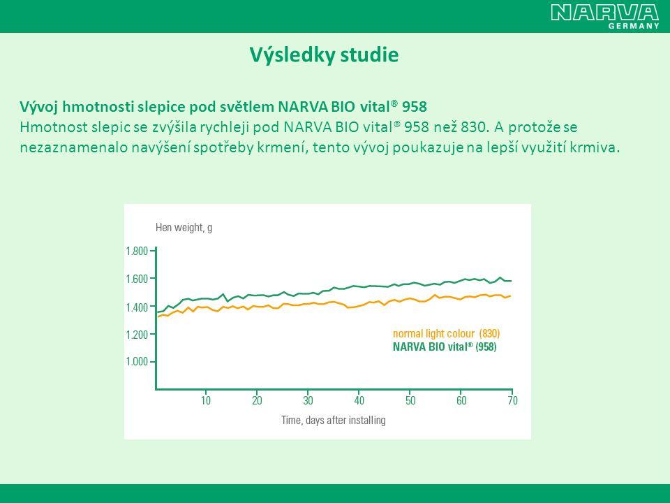 Výsledky studie Vývoj hmotnosti slepice pod světlem NARVA BIO vital® 958 Hmotnost slepic se zvýšila rychleji pod NARVA BIO vital® 958 než 830. A proto
