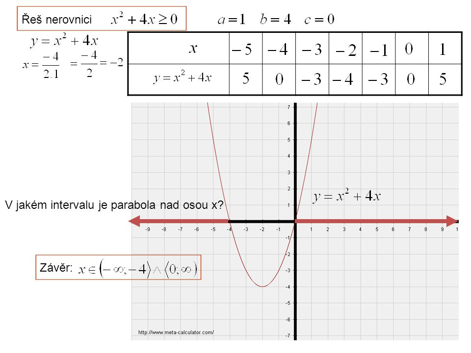 Řeš nerovnici V jakém intervalu je parabola nad osou x? Závěr: