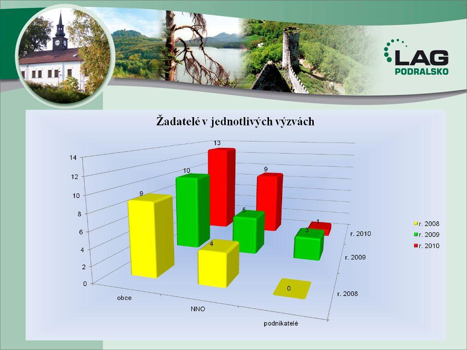 Výstava Regiony ČR Lysá nad Labem Liberecký kraj zajistil možnost prezentace ve dnech 11.