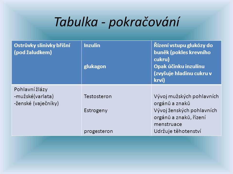 Tabulka - pokračování Ostrůvky slinivky břišní (pod žaludkem) Inzulin glukagon Řízení vstupu glukózy do buněk (pokles krevního cukru) Opak účinku inzulínu (zvyšuje hladinu cukru v krvi) Pohlavní žlázy -mužské(varlata) -ženské (vaječníky) Testosteron Estrogeny progesteron Vývoj mužských pohlavních orgánů a znaků Vývoj ženských pohlavních orgánů a znaků, řízení menstruace Udržuje těhotenství