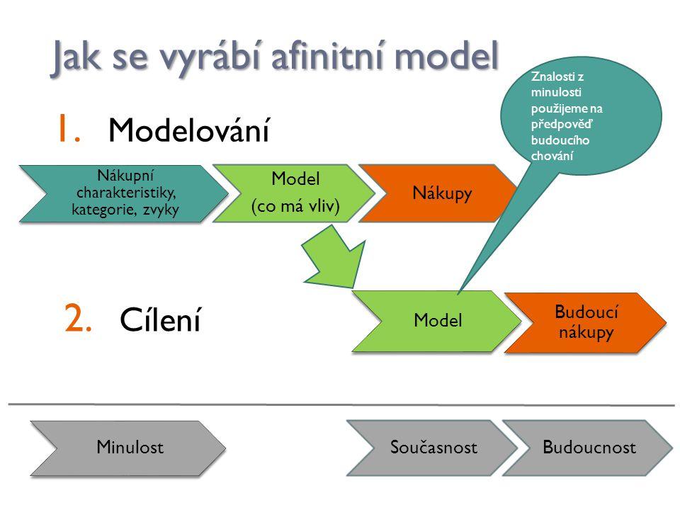 Jak se vyrábí afinitní model Nákupní charakteristiky, kategorie, zvyky Model (co má vliv) Nákupy Model Budoucí nákupy 1. Modelování 2. Cílení Minulost